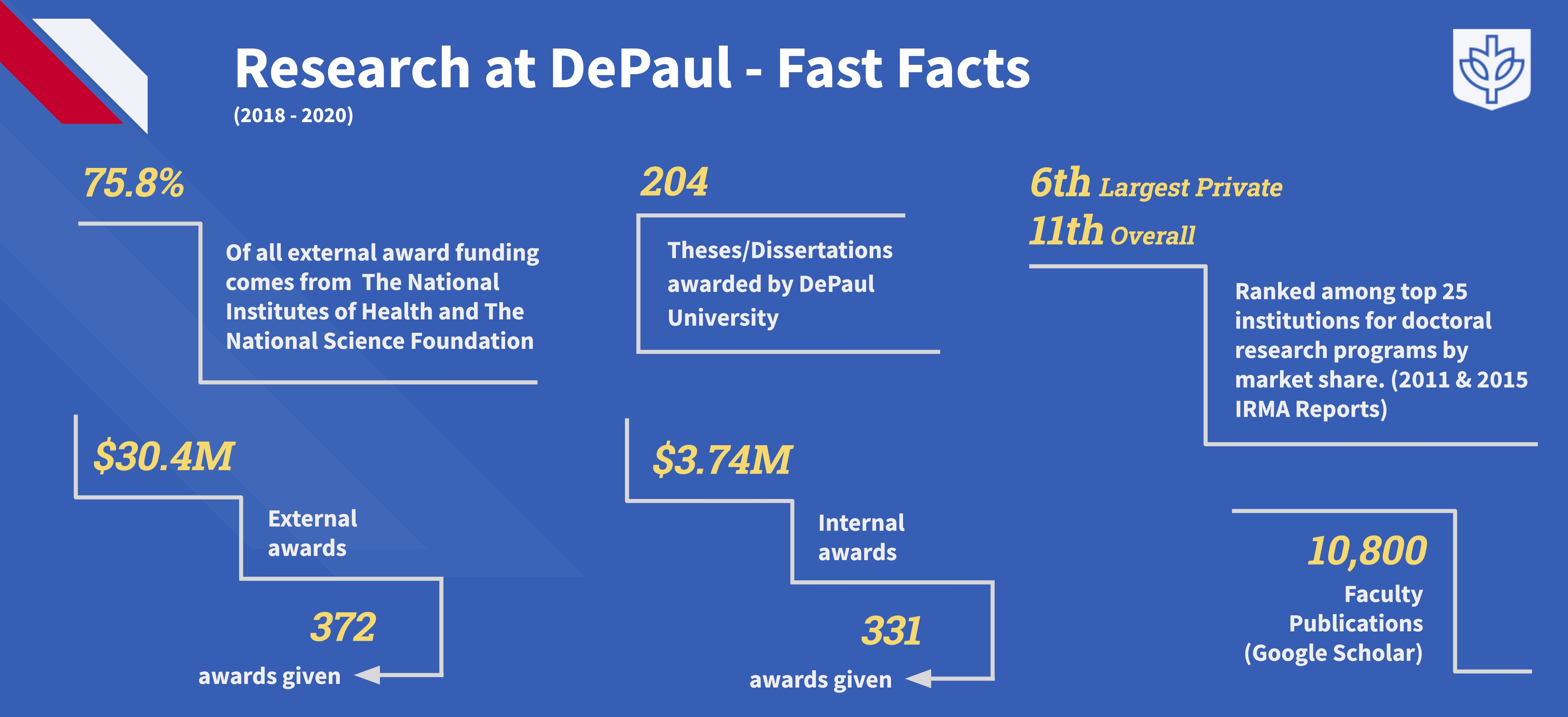 Research at DePaul Fast Facts Infographic